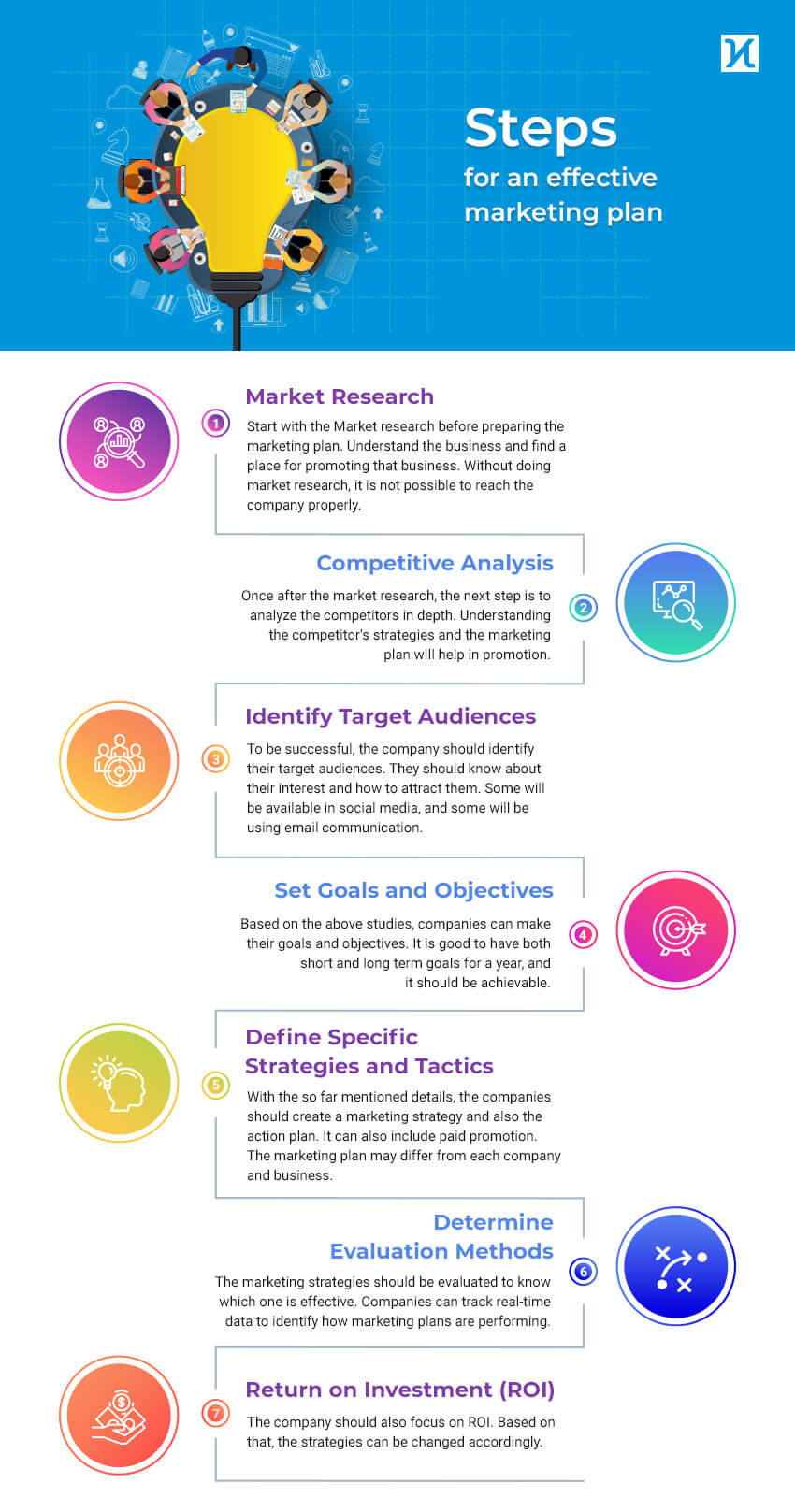 Steps for an effective marketing plan