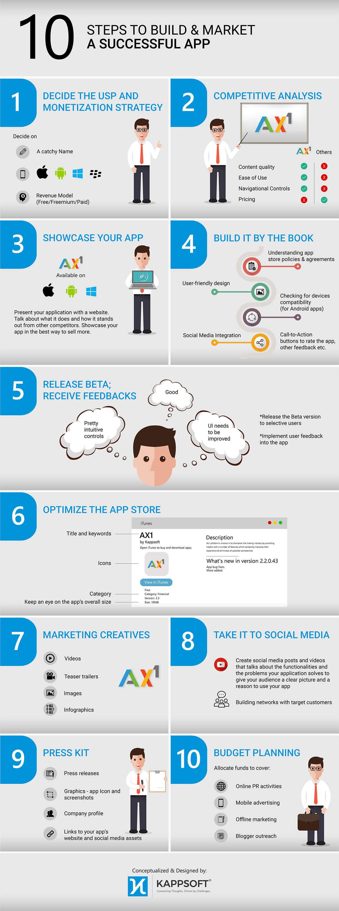 How to make a successful mobile application?